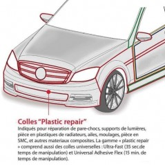 Les parties du véhicules concernées par la MASTIC COLLE BI-COMPOSANT petite réparation plastique automobile  POLYMIX