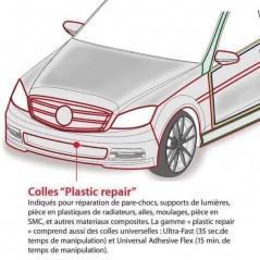 Les parties du véhicules concernées par la colle 2K rigide grandes réparations plastique automobile  POLYMIX